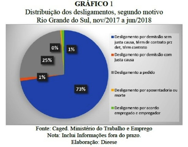 Tabela Dieese Reforma Trabalhista Desligamentos